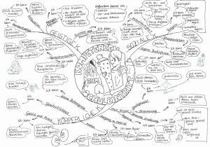 Mind-Map zu den Kernkompetenzen des Vorschulkindes