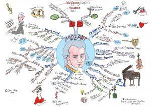 Mindmap zu Mozart
