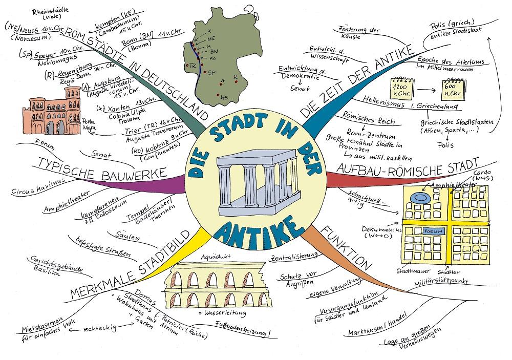 Ein Mindmap zur Stadt der Antike