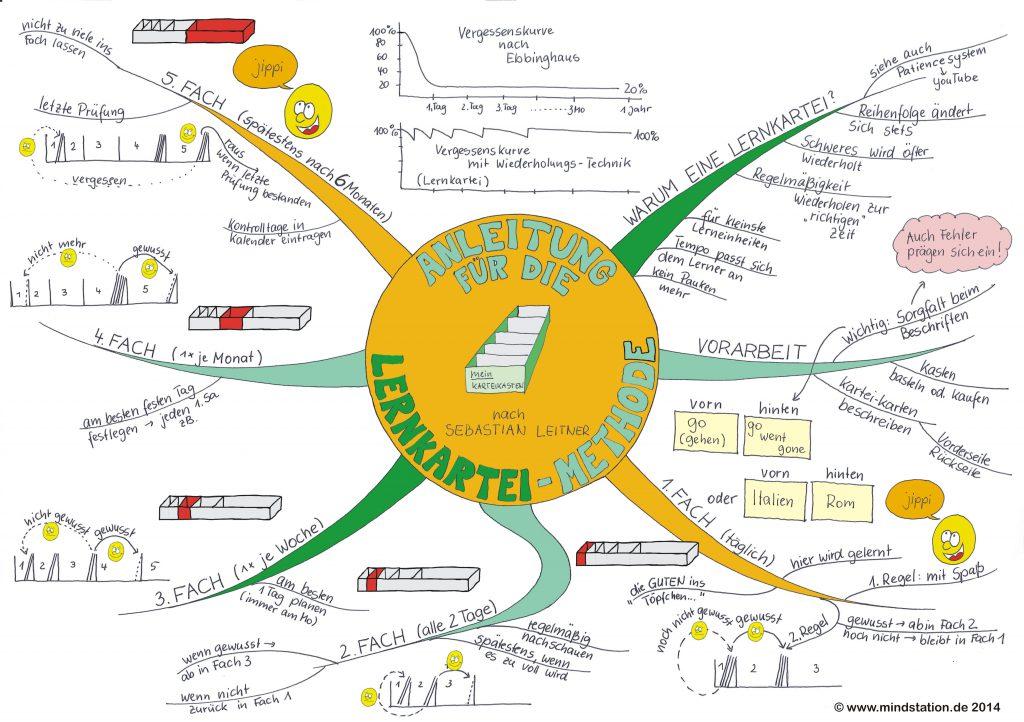 Ein Mindmap zum Thema Lernkartei nutzen