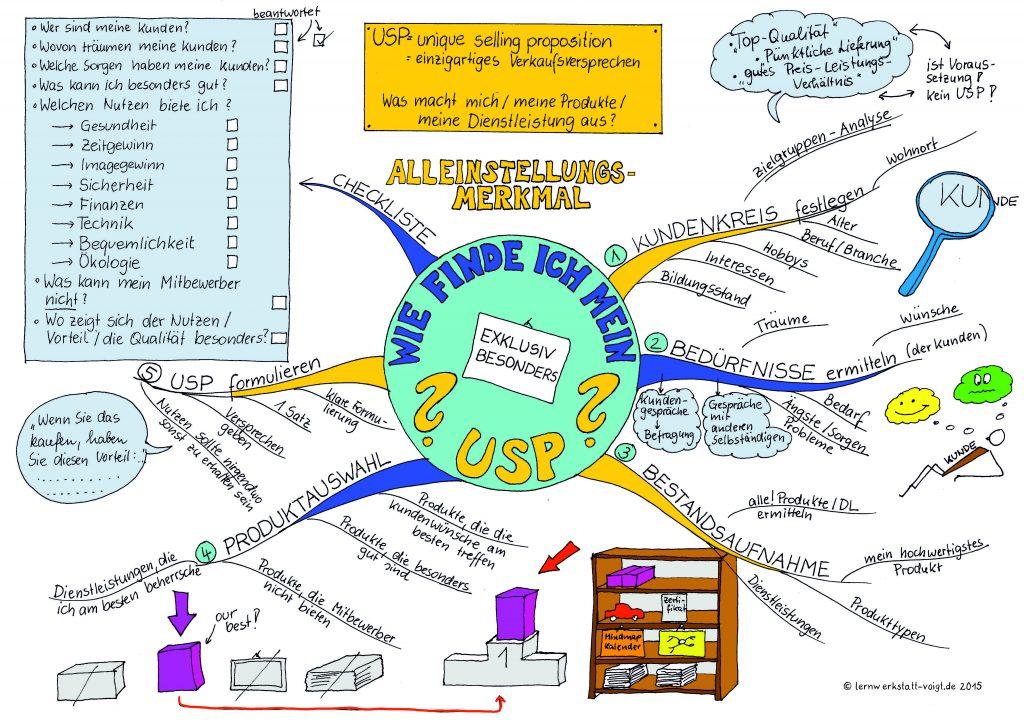 Ein Mindmap für erfolgreiche Unternehmer mit USP