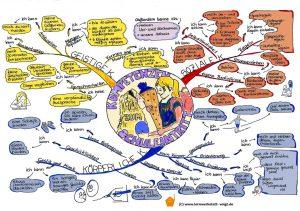 Mindmap Kompetenzen zum Schuleintritt