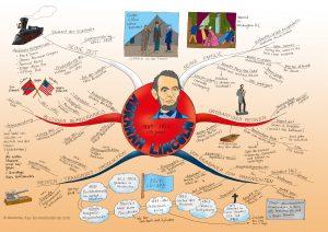 Abraham Lincoln Mindmap