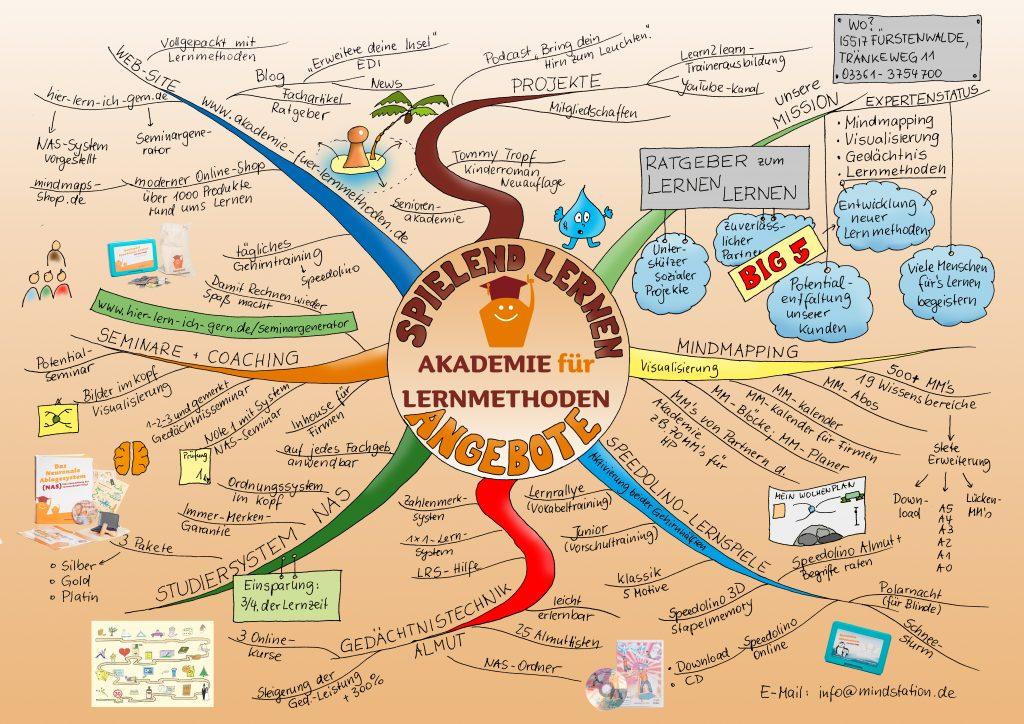 Angebote der Akademie für Lernmethoden als Mindmap