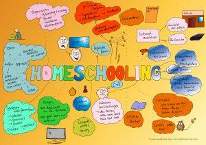 Homeschooling - KAWA nach Birkenbihl